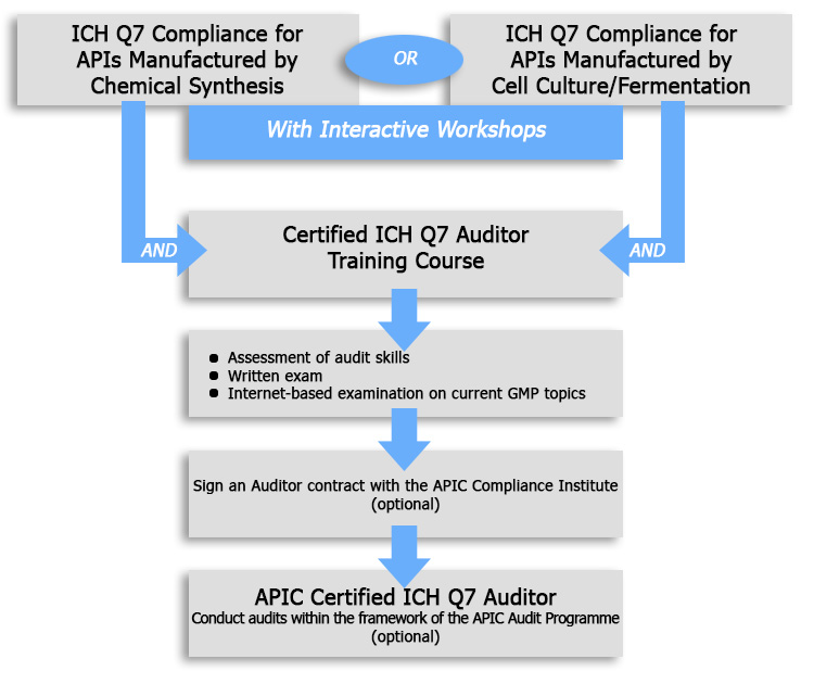 The APIC ICH Q7 Auditor Certification Scheme